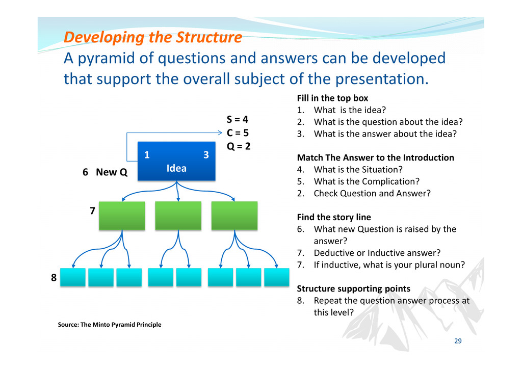 Developing the Structure A pyramid of questions...