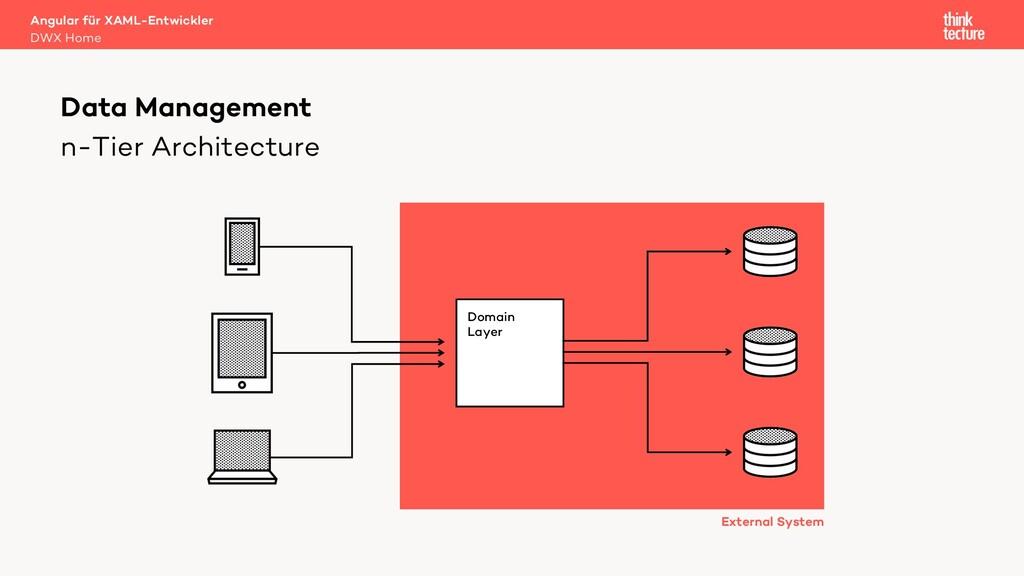 n-Tier Architecture Data Management Angular für...