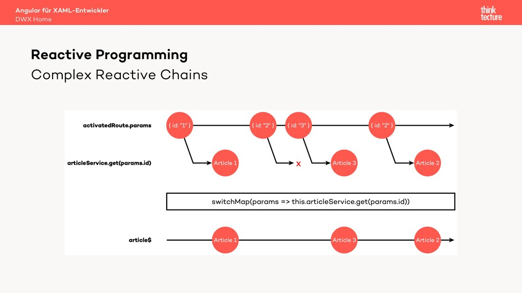 Complex Reactive Chains Reactive Programming An...