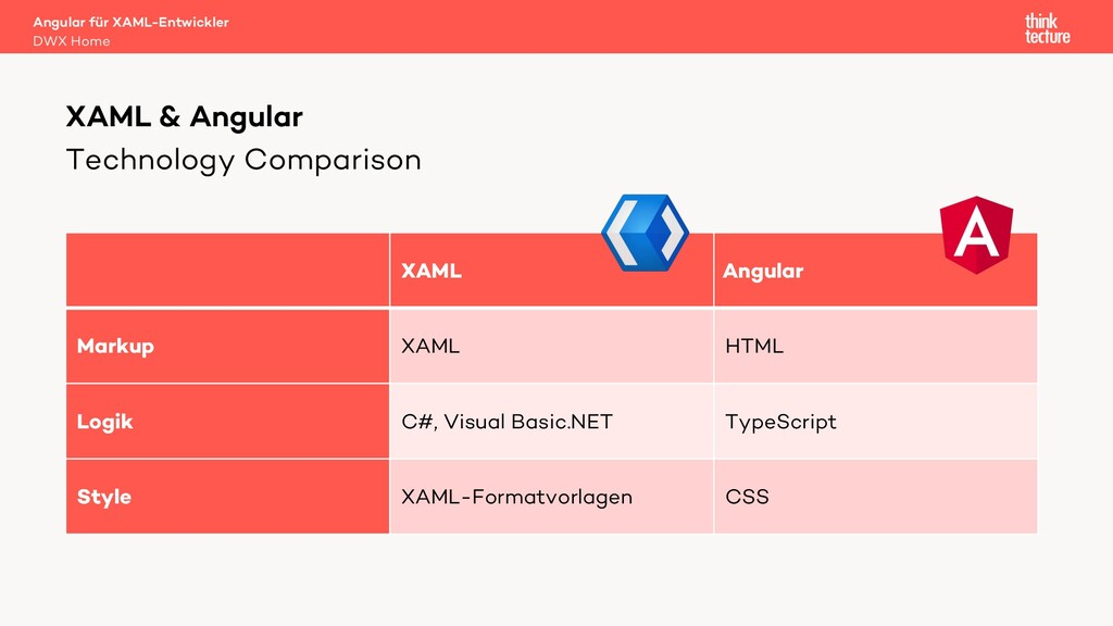 Technology Comparison XAML & Angular XAML Angul...