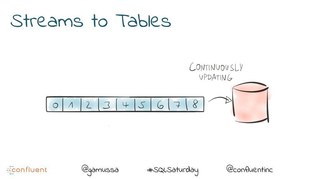 @ @gamussa #SQLSaturday @confluentinc Streams t...