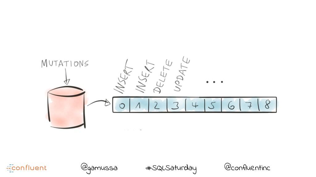 @ @gamussa #SQLSaturday @confluentinc
