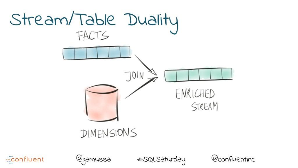 @ @gamussa #SQLSaturday @confluentinc Stream/Ta...