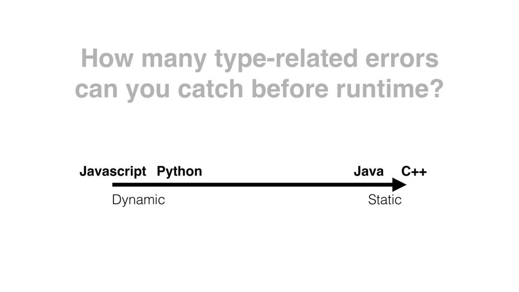 Javascript Python Java C++ How many type-relate...