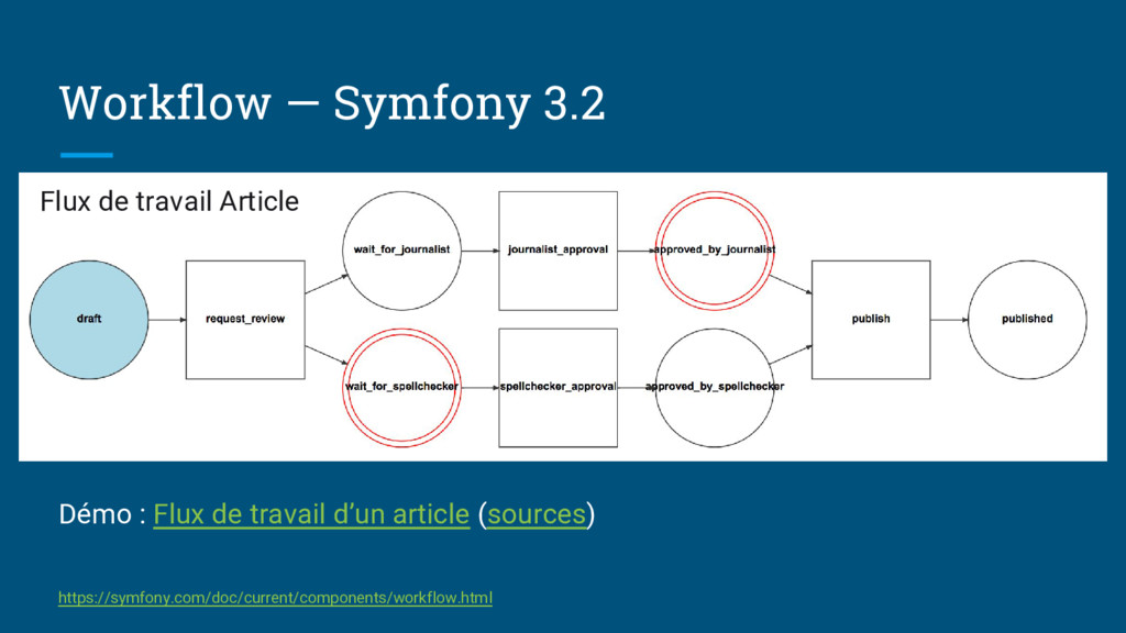 Workflow — Symfony 3.2 Flux de travail Article ...