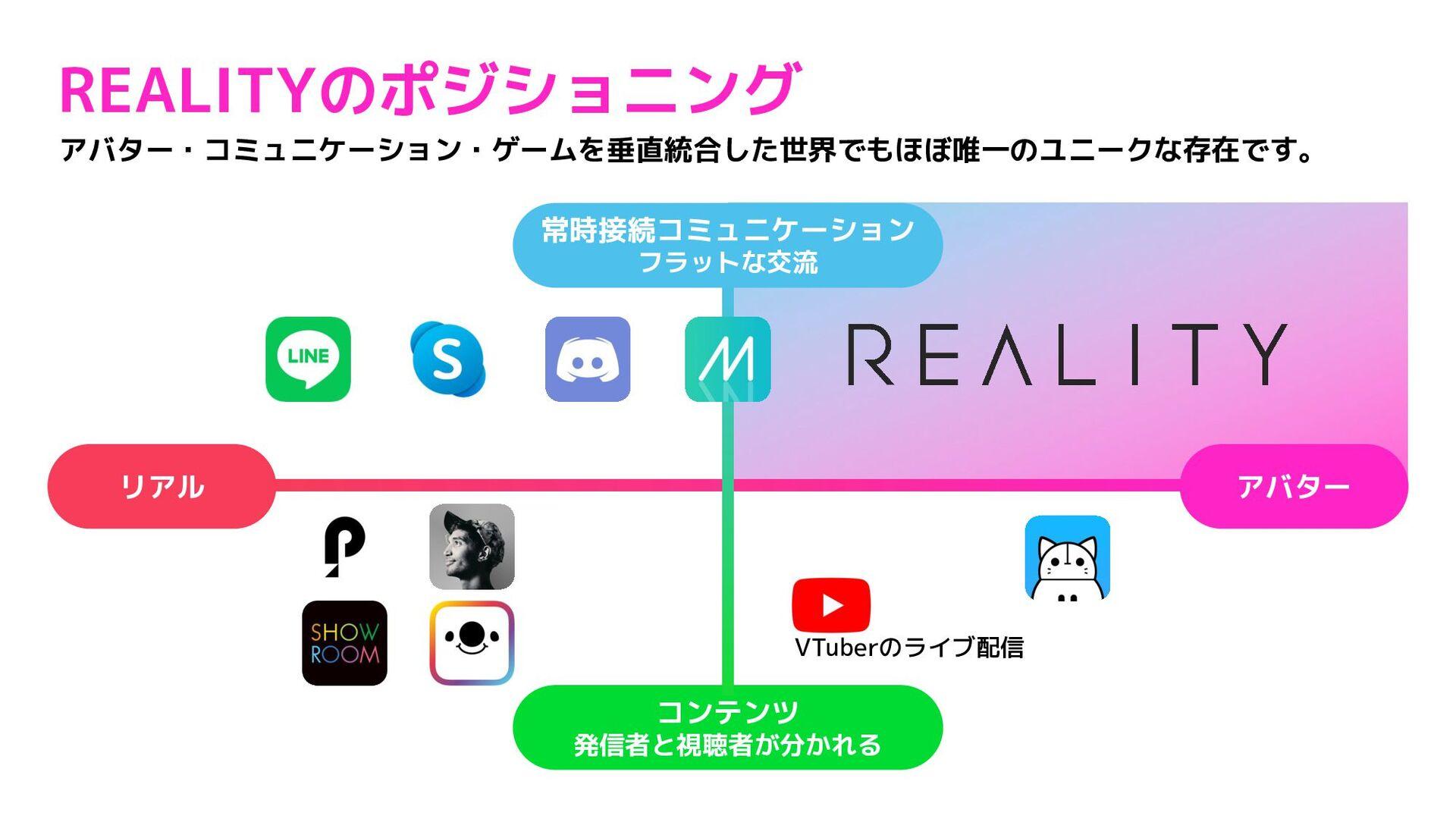 REALITYのポジショニング 19 アバター リアル 常時接続コミュニケーション (フラット...