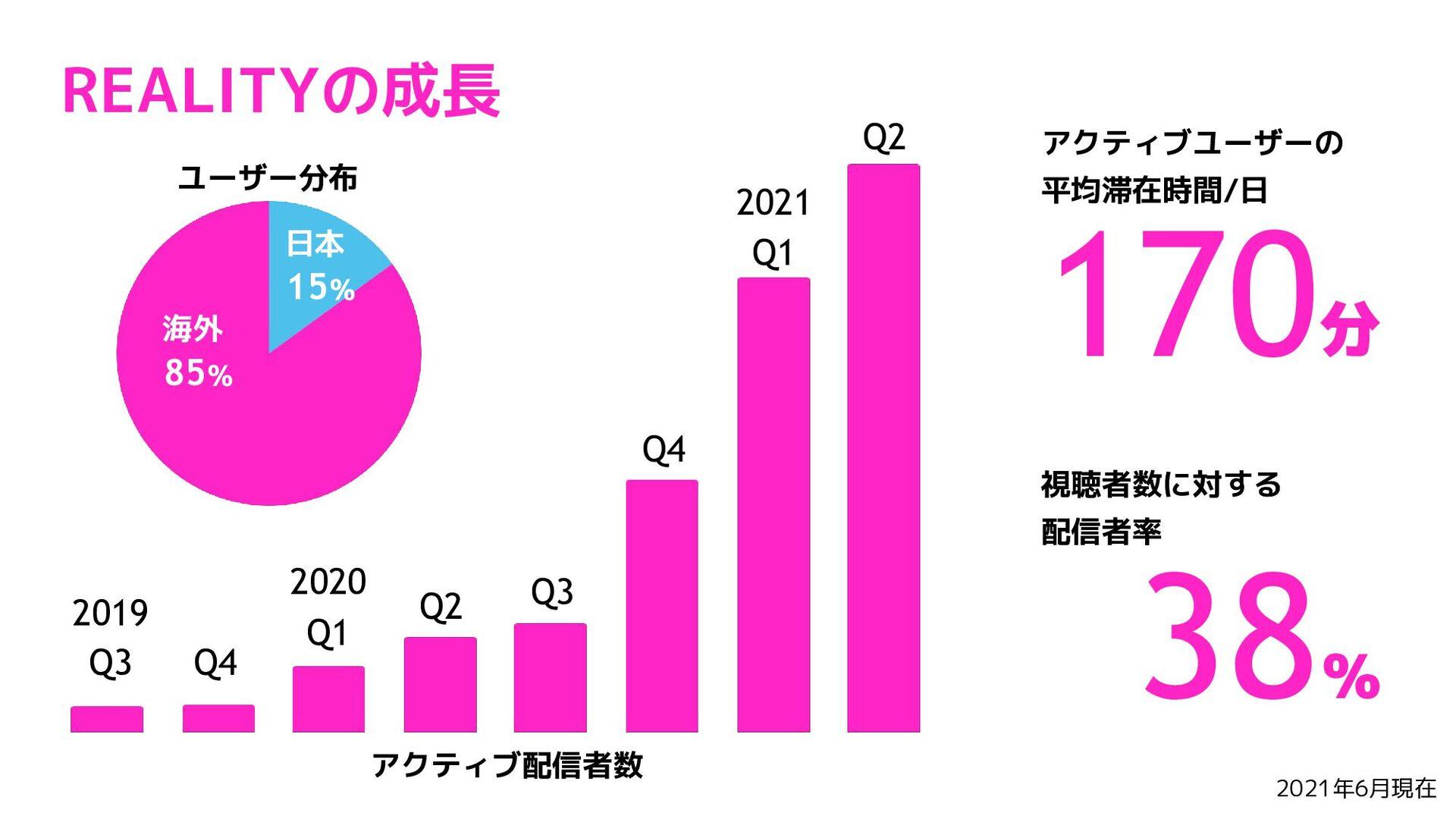 REALITYのいま アクティブ配信者数 ユーザ分布 日本 36% 海外 64% アクティブユ...