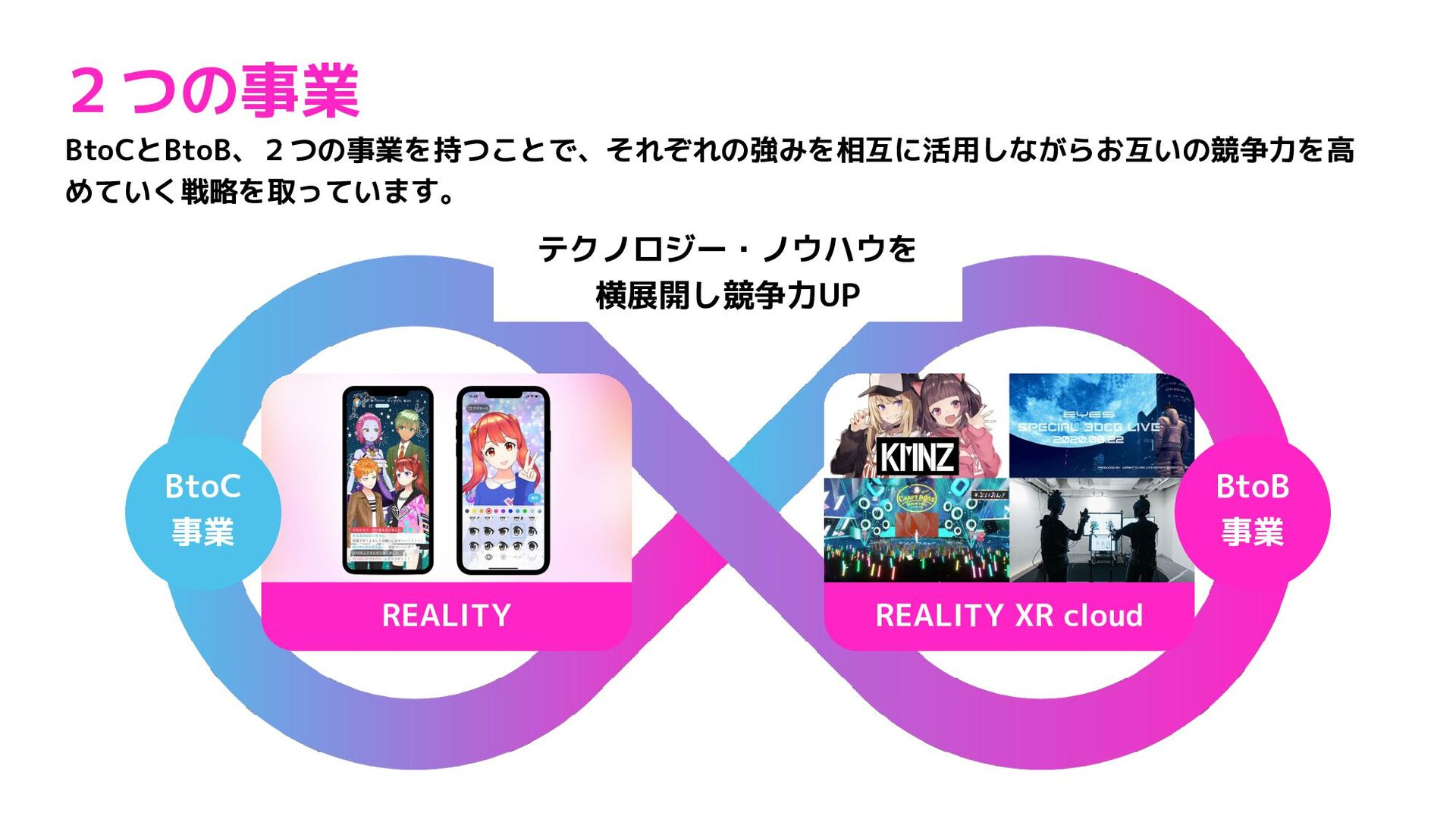 REALITY XR cloud プラットフォーム事業 (BtoC事業) XRエンターテイメン...