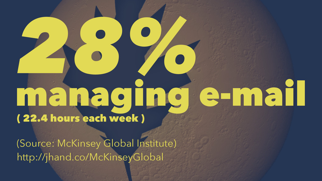 28% managing e-mail ( 22.4 hours each week ) (S...