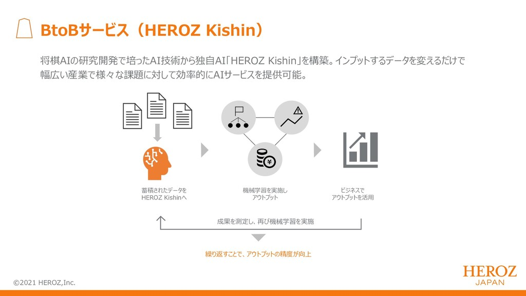 ©2021 HEROZ,Inc. BtoBサービス(HEROZ Kishin) 将棋AIの研究...