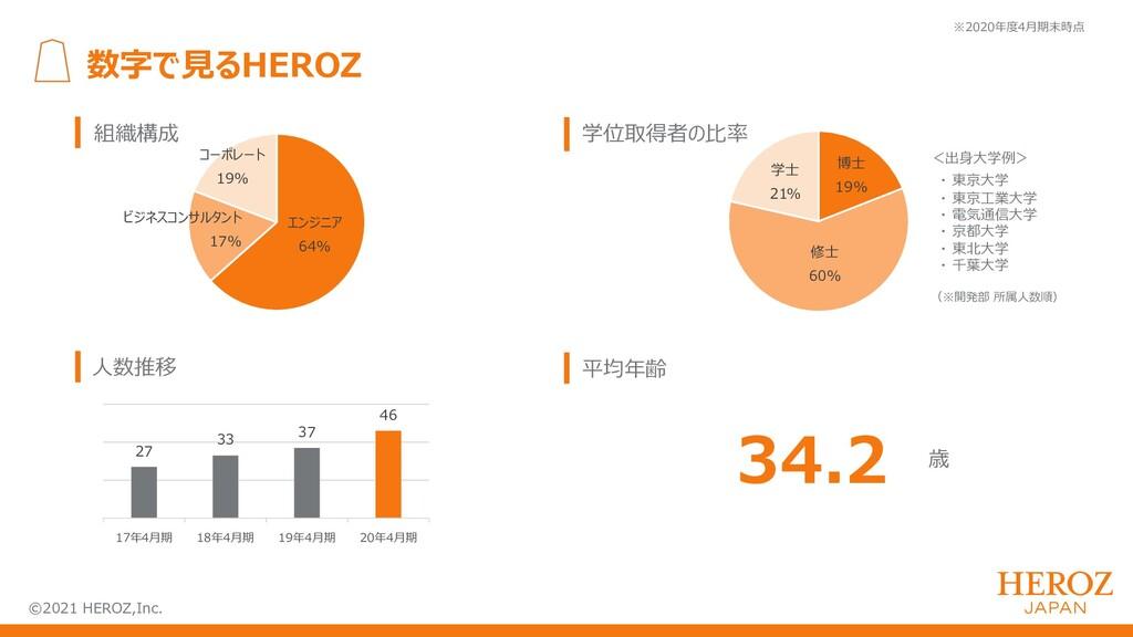 ©2021 HEROZ,Inc. 数字で⾒るHEROZ 組織構成 エンジニア 64% ビジネス...