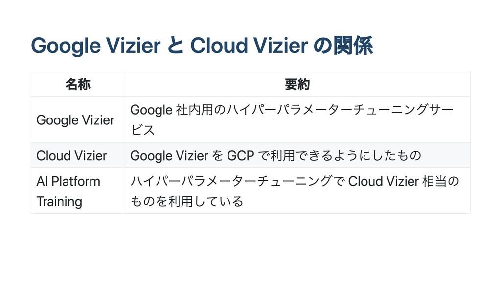 Google Vizier と Cloud Vizier の関係 名称 要約 Google V...