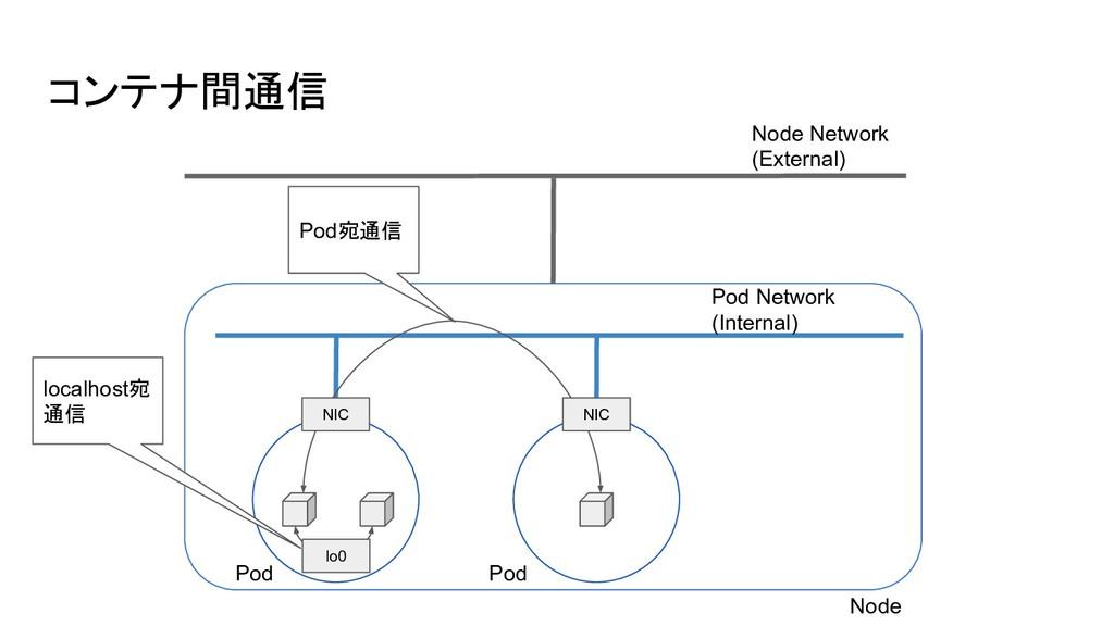 コンテナ間通信 Node Network (External) Pod Network (In...