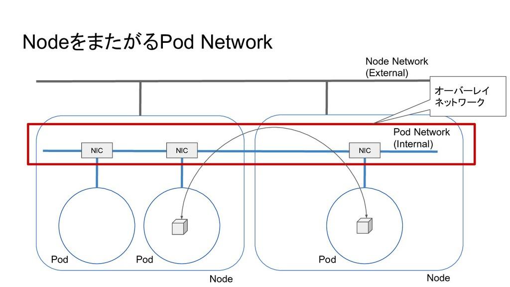 NodeをまたがるPod Network Node Network (External) Po...