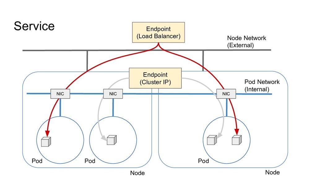 Service Node Network (External) Pod Network (In...