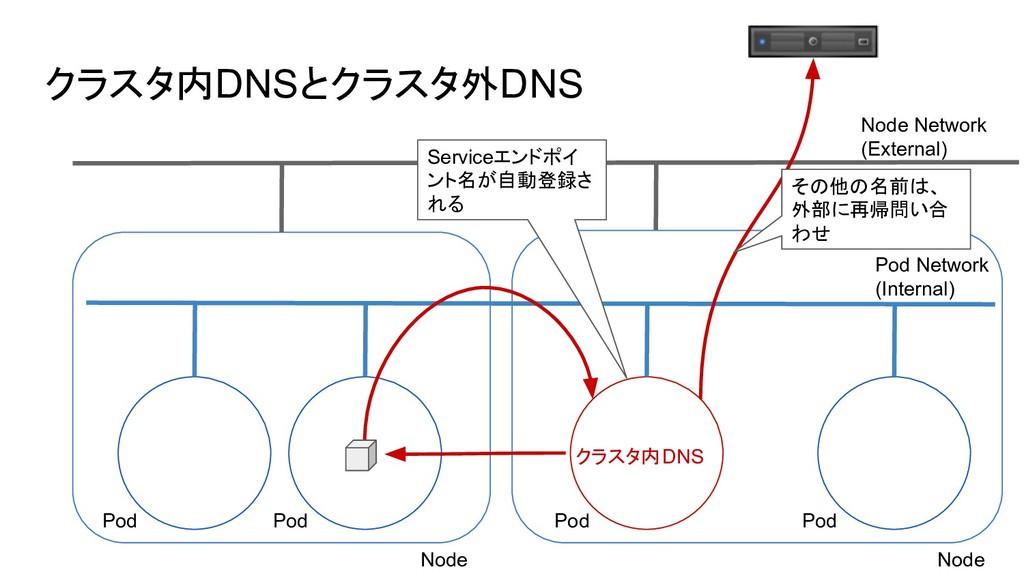 クラスタ内DNSとクラスタ外DNS Node Network (External) Pod N...