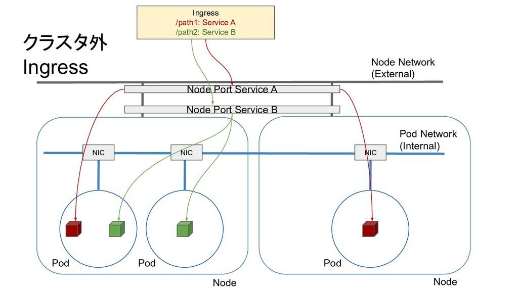 クラスタ外 Ingress Node Network (External) Pod Netwo...