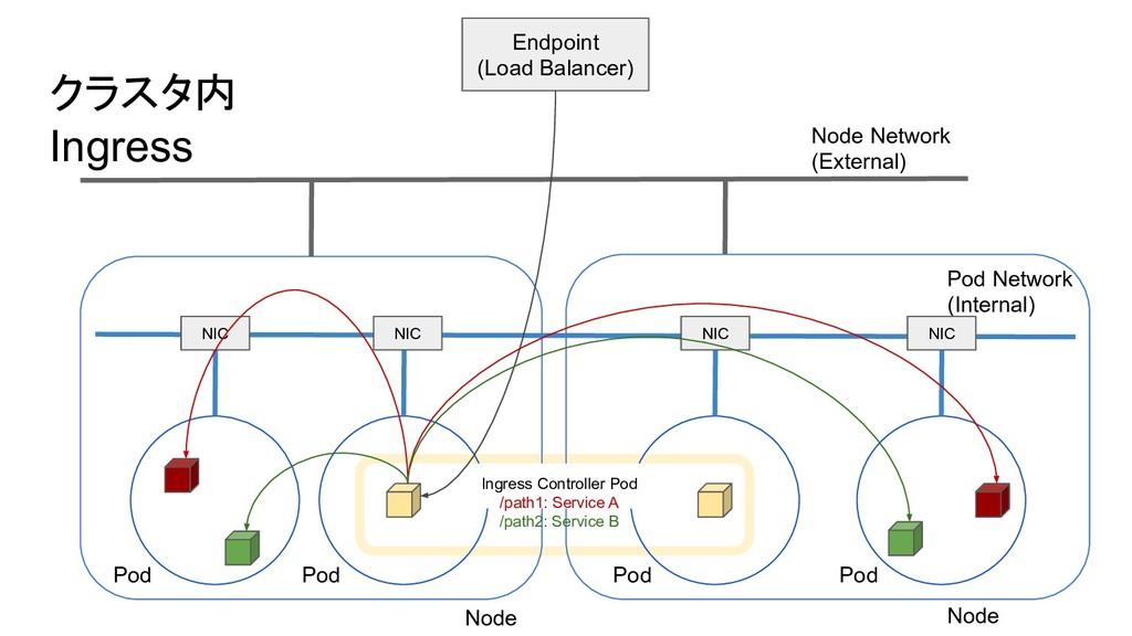 クラスタ内 Ingress Node Network (External) Pod Netwo...