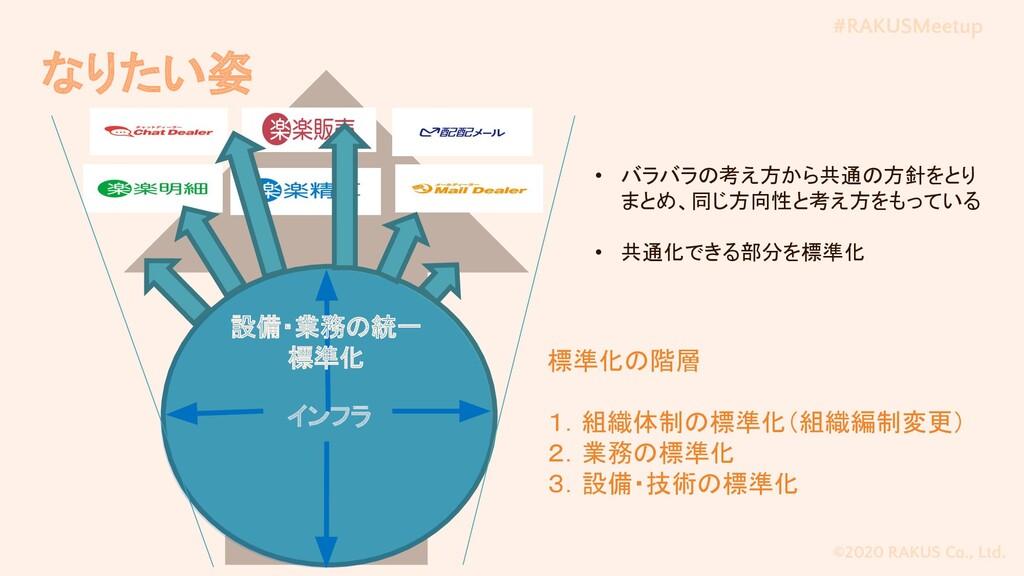 #RAKUSMeetup ©2020 RAKUS Co., Ltd. なりたい姿 インフラ 設...