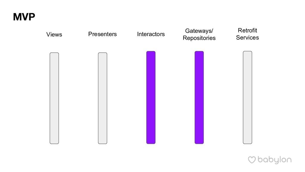 Views Presenters Interactors Gateways/ Reposito...
