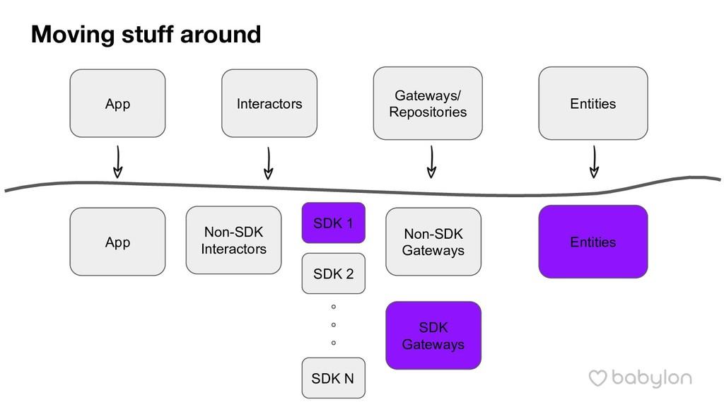 Moving stuff around App Gateways/ Repositories ...