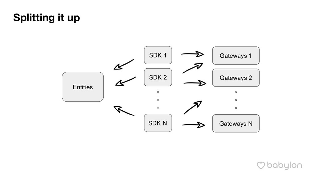 Splitting it up Gateways 1 Gateways 2 Gateways ...