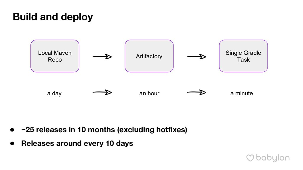 Build and deploy Local Maven Repo Artifactory S...
