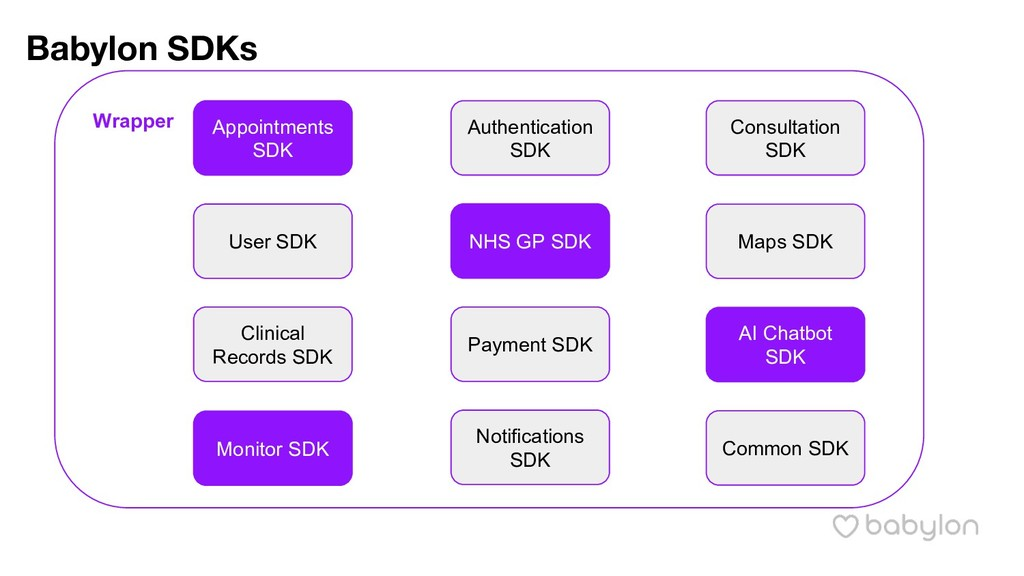 Babylon SDKs Appointments SDK Authentication SD...