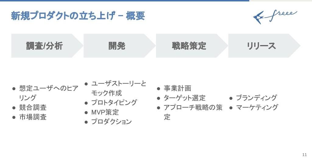 新規プロダクトの立ち上げ - 概要 調査/分析 開発 戦略策定 リリース ● 想定ユーザへの...