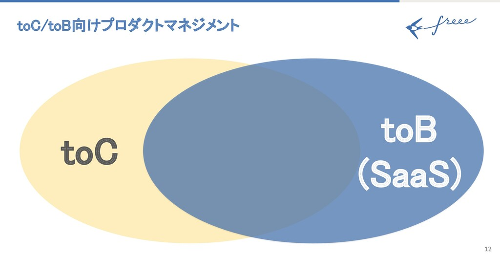 toC/toB向けプロダクトマネジメント 12 toB (SaaS) toC