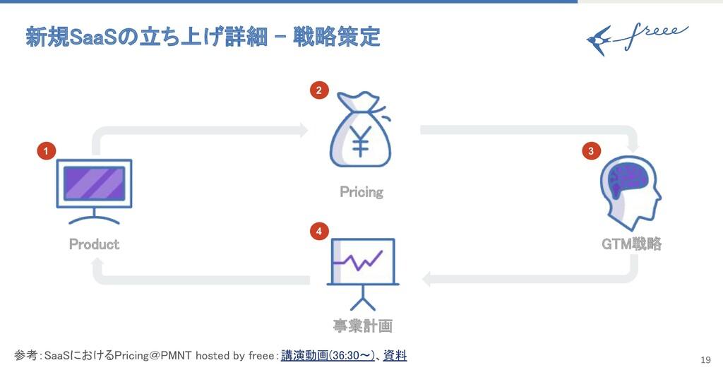 新規SaaSの立ち上げ詳細 - 戦略策定 事業計画 Pricing Product G...