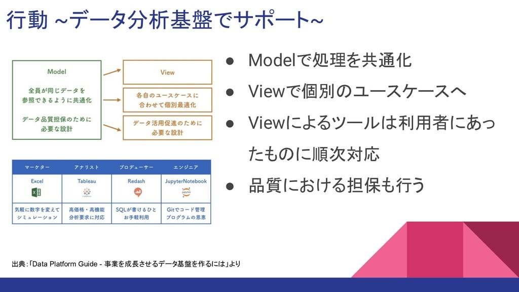 ● Modelで処理を共通化 ● Viewで個別のユースケースへ ● Viewによるツールは利...
