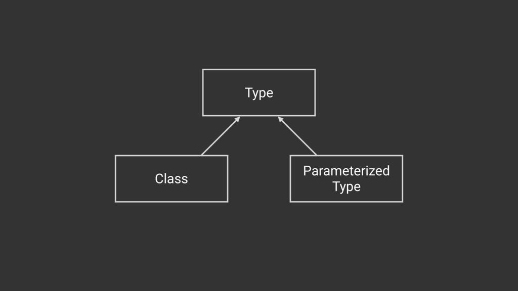 Type Class Parameterized Type