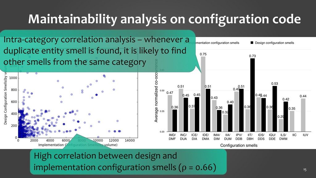 15 Maintainability analysis on configuration co...