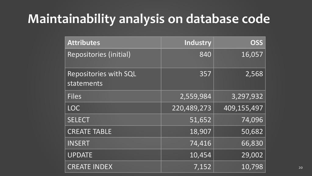 20 Maintainability analysis on database code At...