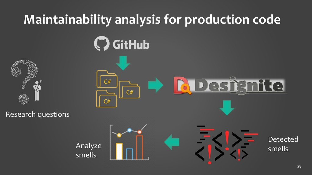 Maintainability analysis for production code 23...