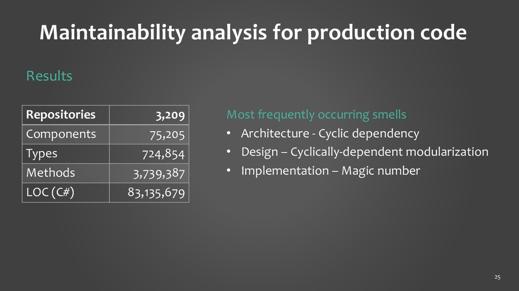 Maintainability analysis for production code 25...
