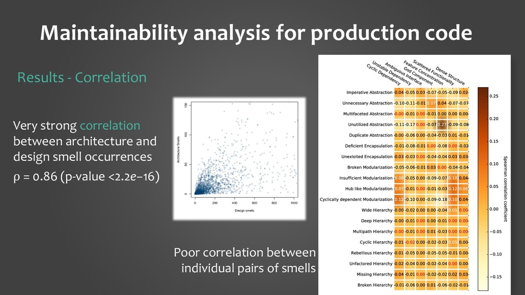 Maintainability analysis for production code 26...