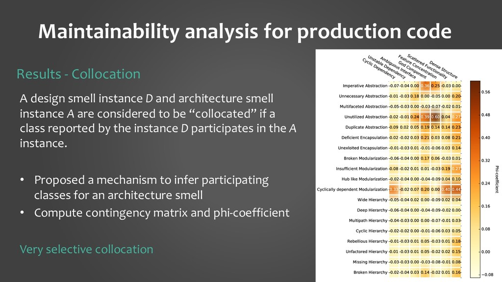 Maintainability analysis for production code 27...