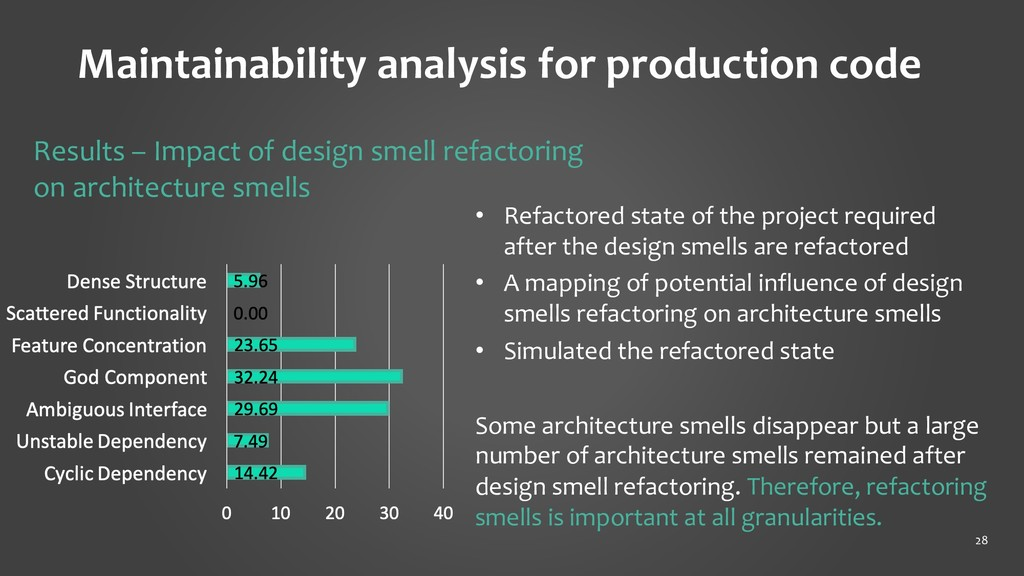 Maintainability analysis for production code 28...