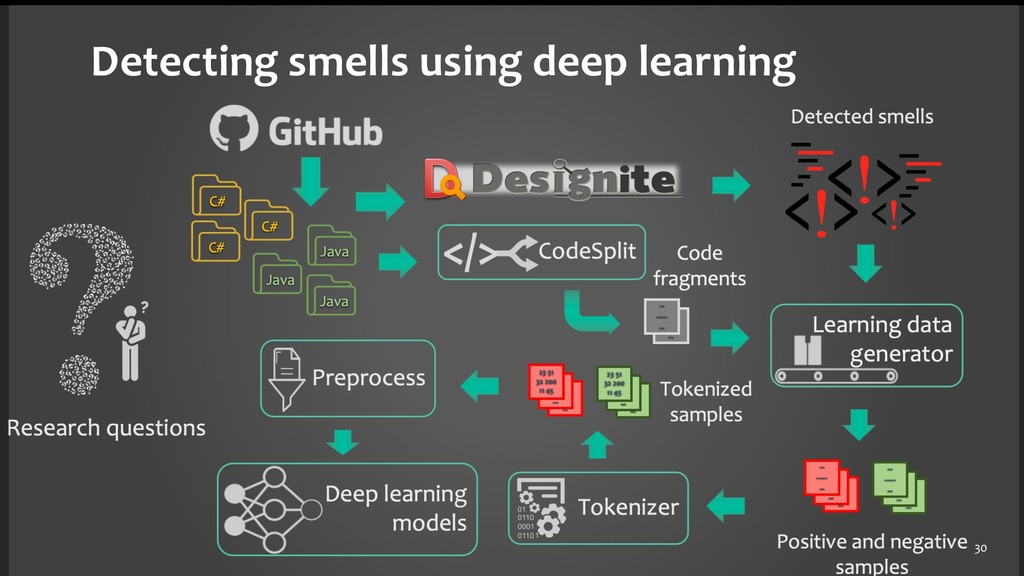 30 Detecting smells using deep learning