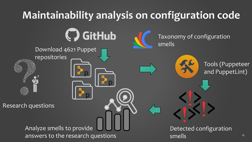 12 Maintainability analysis on configuration co...