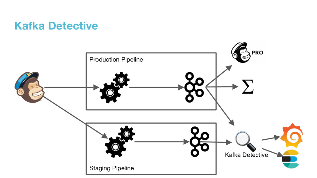 Staging Pipeline Production Pipeline Kafka Dete...