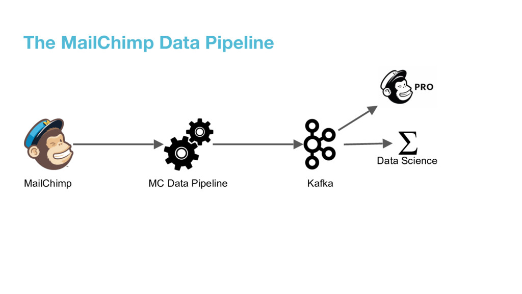 The MailChimp Data Pipeline Σ MailChimp MC Data...