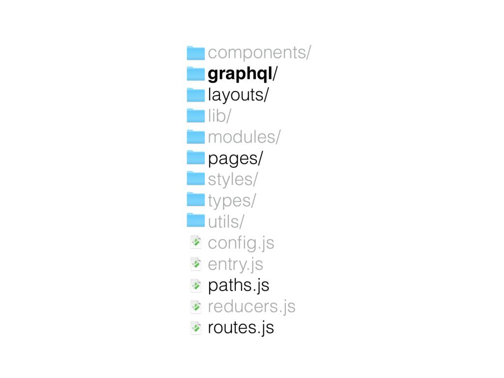 components/ graphql/ layouts/ lib/ modules/ pa...