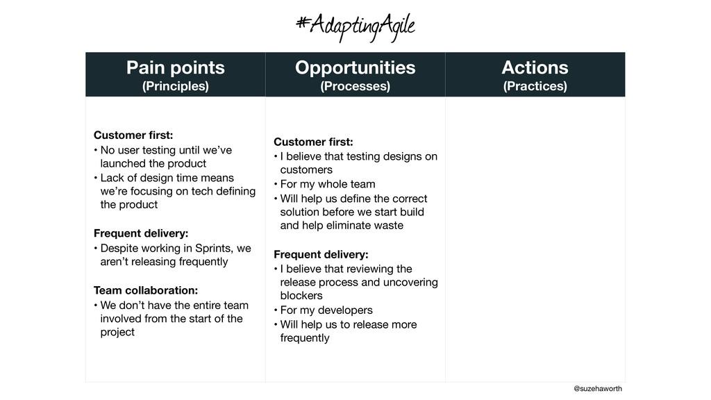 Pain points (Principles) Opportunities (Process...