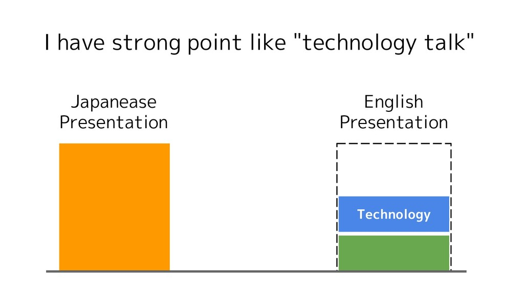 """I have strong point like """"technology talk"""" Tech..."""