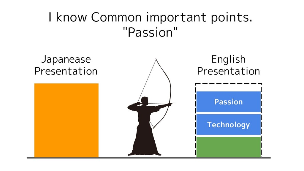 Technology Passion I know Common important poin...