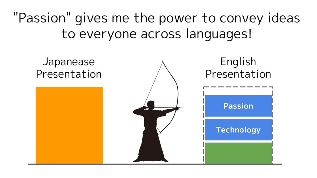 """Technology Passion """"Passion"""" gives me the power..."""
