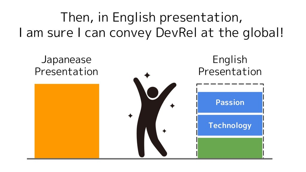 Technology Passion Then, in English presentatio...